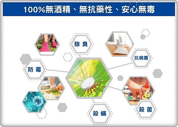 純萃生技-1B1PURES病毒盾12