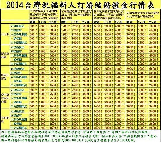 2014禮金表