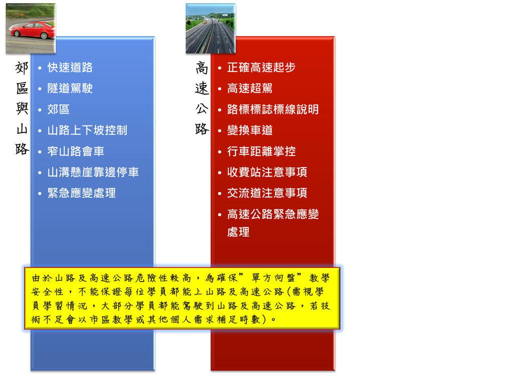 單方向盤課程內容2