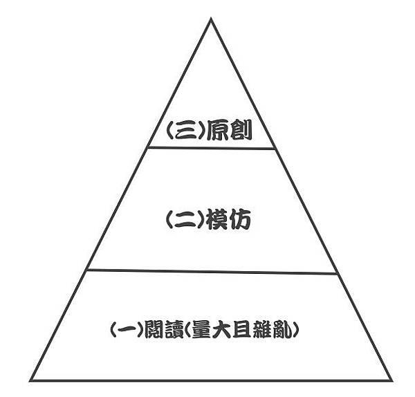 創作思考金字塔.jpg