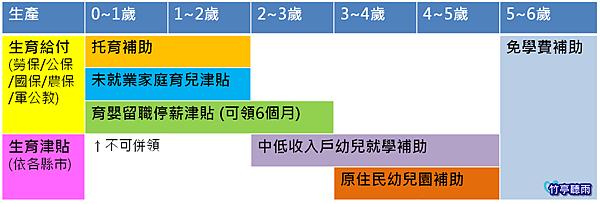 津貼時間表_插圖