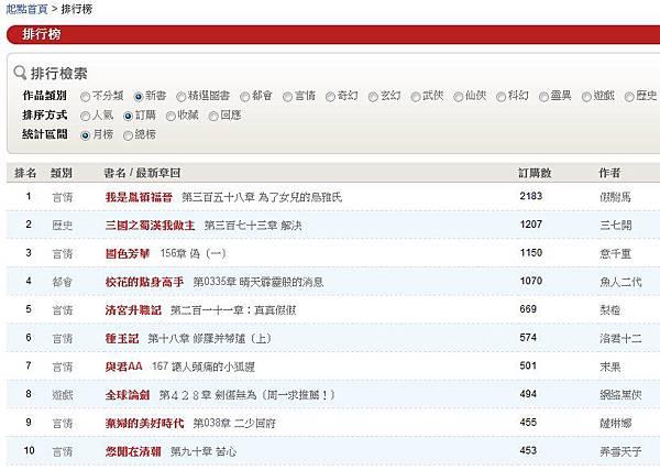 0721新書訂購排行榜.jpg