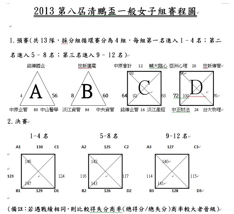 第八屆清鵬盃賽程圖(一般女)