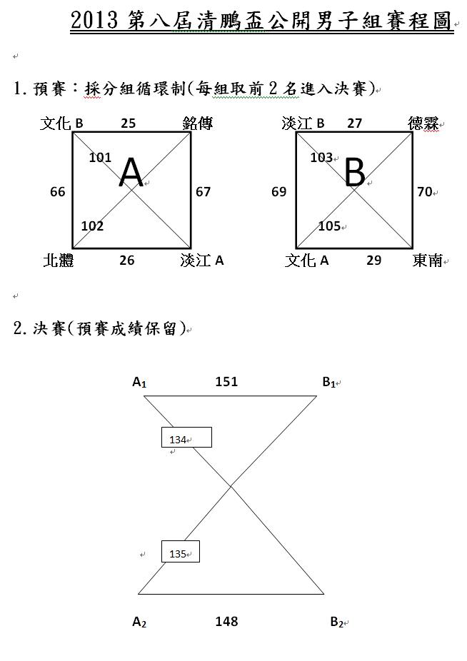 第八屆清鵬盃賽程圖(公開男)