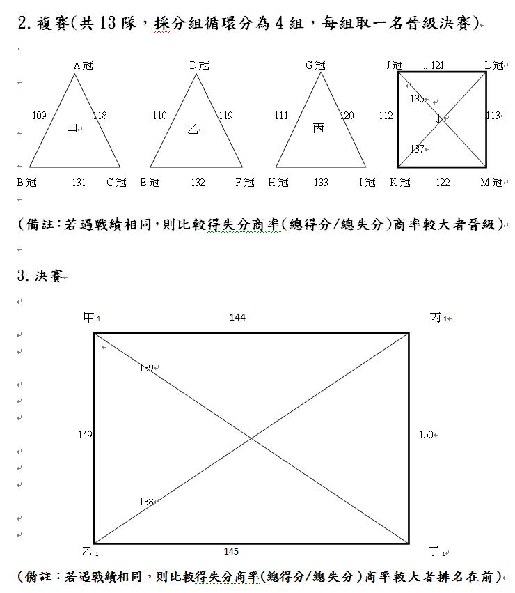 第八屆清鵬盃賽程圖(一般男2)