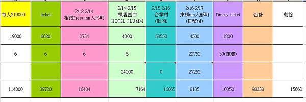 費用支出明細表0220