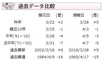 開花日比較(sakura.weathermap).jpg