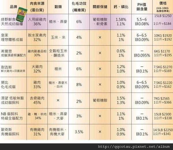 3綠野鮮食比較表