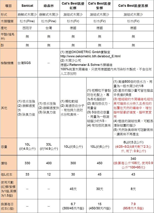 10經過送驗和認證不含甲醛和酚的崩解和凝結木屑沙.jpg