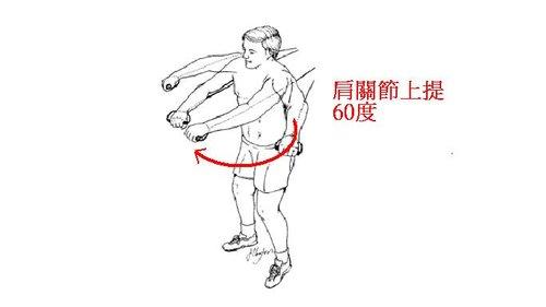 羽球、網球運動傷害
