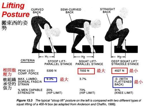 職場上常見的腰痛原因