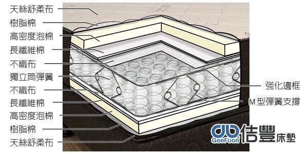 108-01佶豐床墊卡蜜爾名床獨立筒系列分層圖.jpg