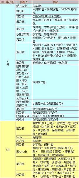 2013物資捐贈明細3.4月