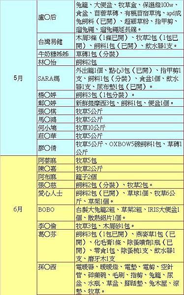 2013物資捐贈明細5.6月