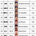 MLB體重排行榜