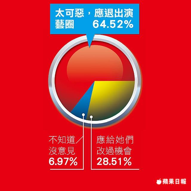 《蘋果》民調 Makiyo、湘瑩、丫子,她們應否退出演藝圈?