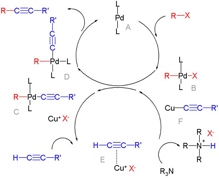 Palladium-catalyzed coupling reactions