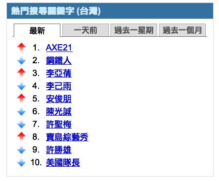 AXE21 熱門搜尋關鍵字