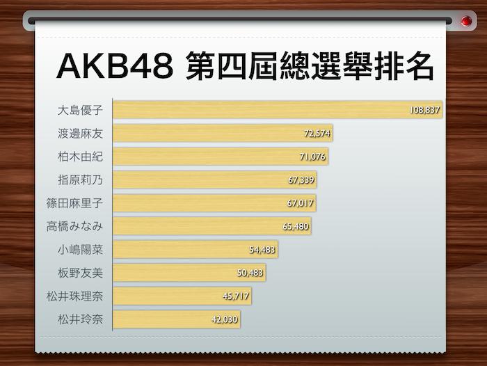 AKB48 第四屆總選舉排名