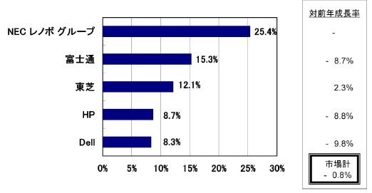 日本筆電市佔率