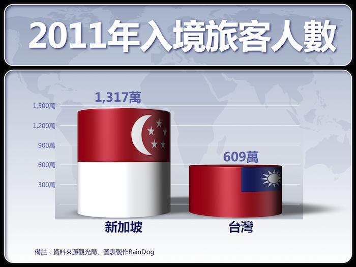 2011年入境旅客人數