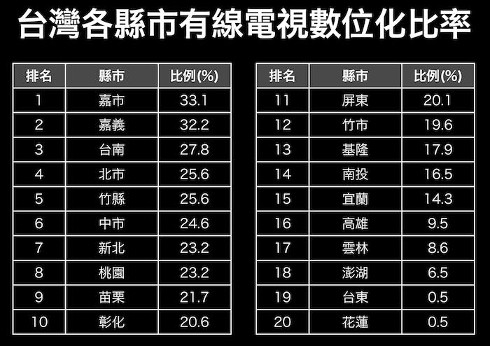 台灣各縣市有線電視數位化比率