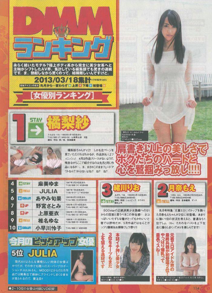 DMM 2013年6月AV女優 Top 10