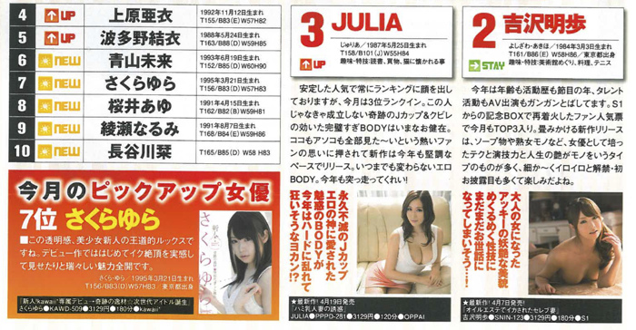 DMM 2014年5月 AV女優排行榜