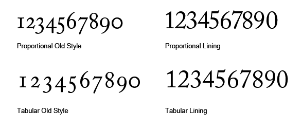 Typesetting Numbers