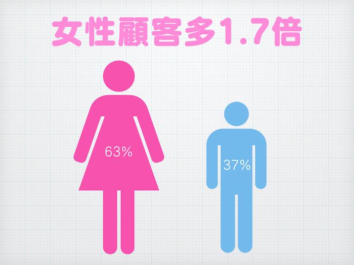 性別比例的資訊圖表