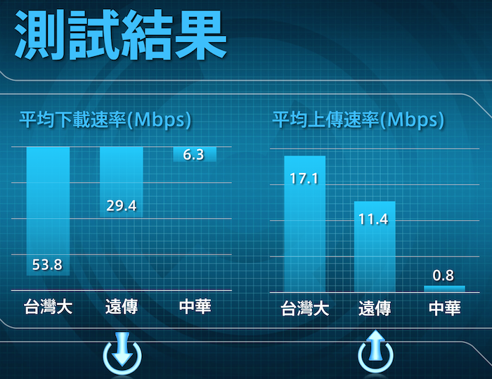 4G速率實測報告.png