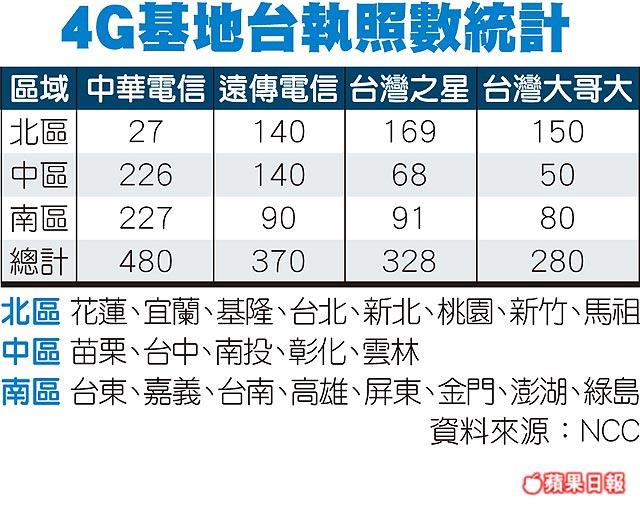 北區4G基地台 中華電最少