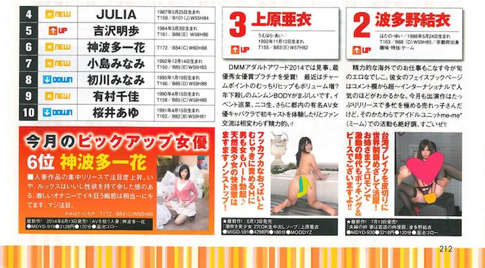 DMM 2014年8月 AV女優排行榜