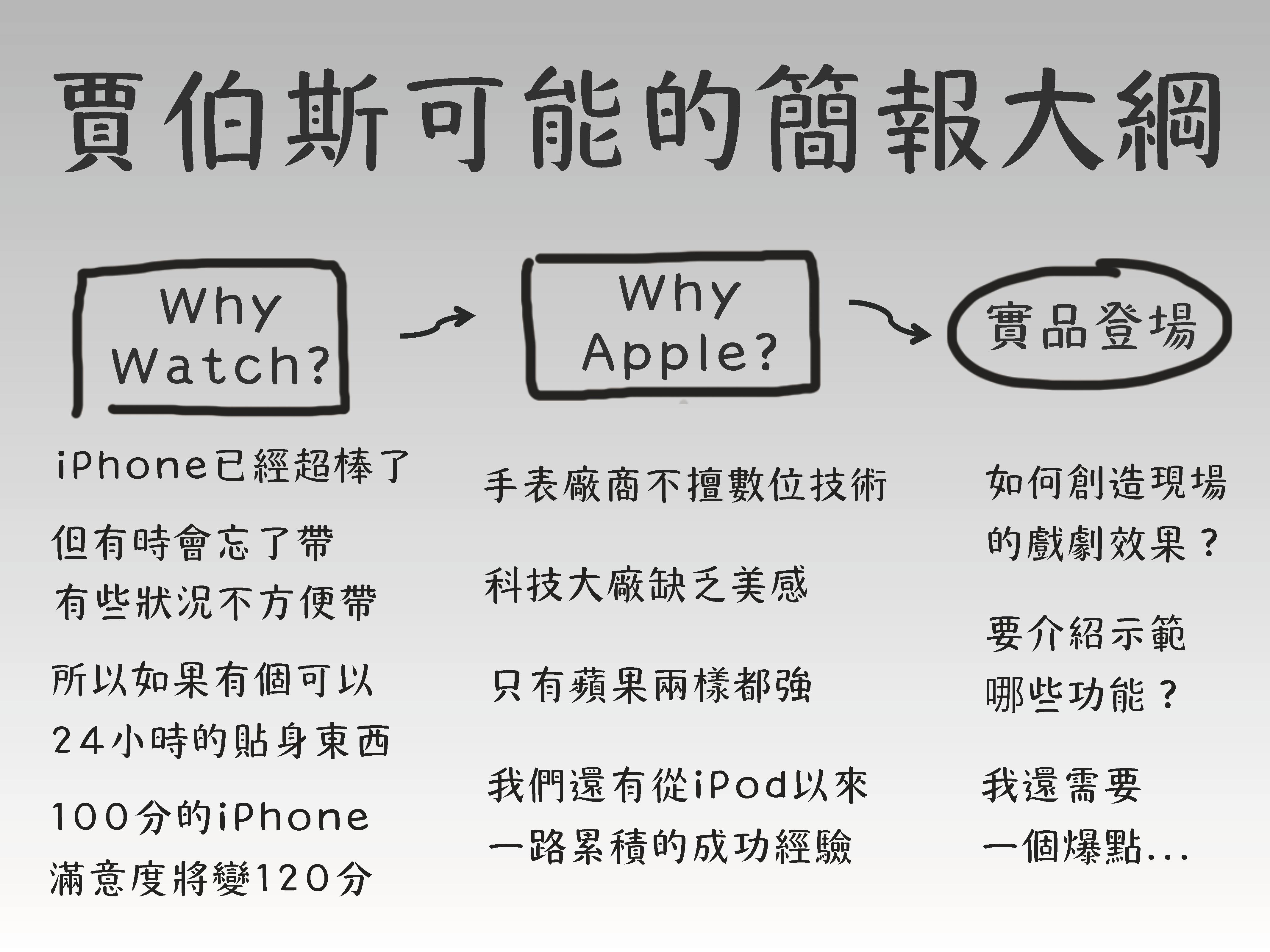 如果是賈伯斯發表Apple Watch