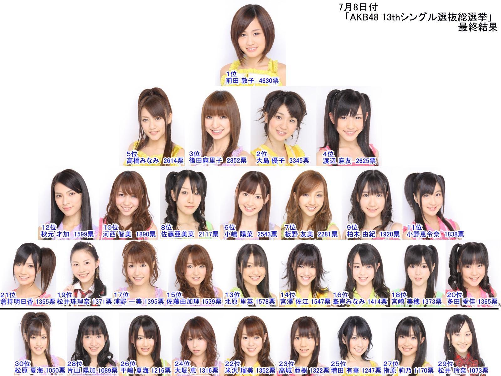 AKB48第13張單曲選拔總選舉 向神發誓 動真格