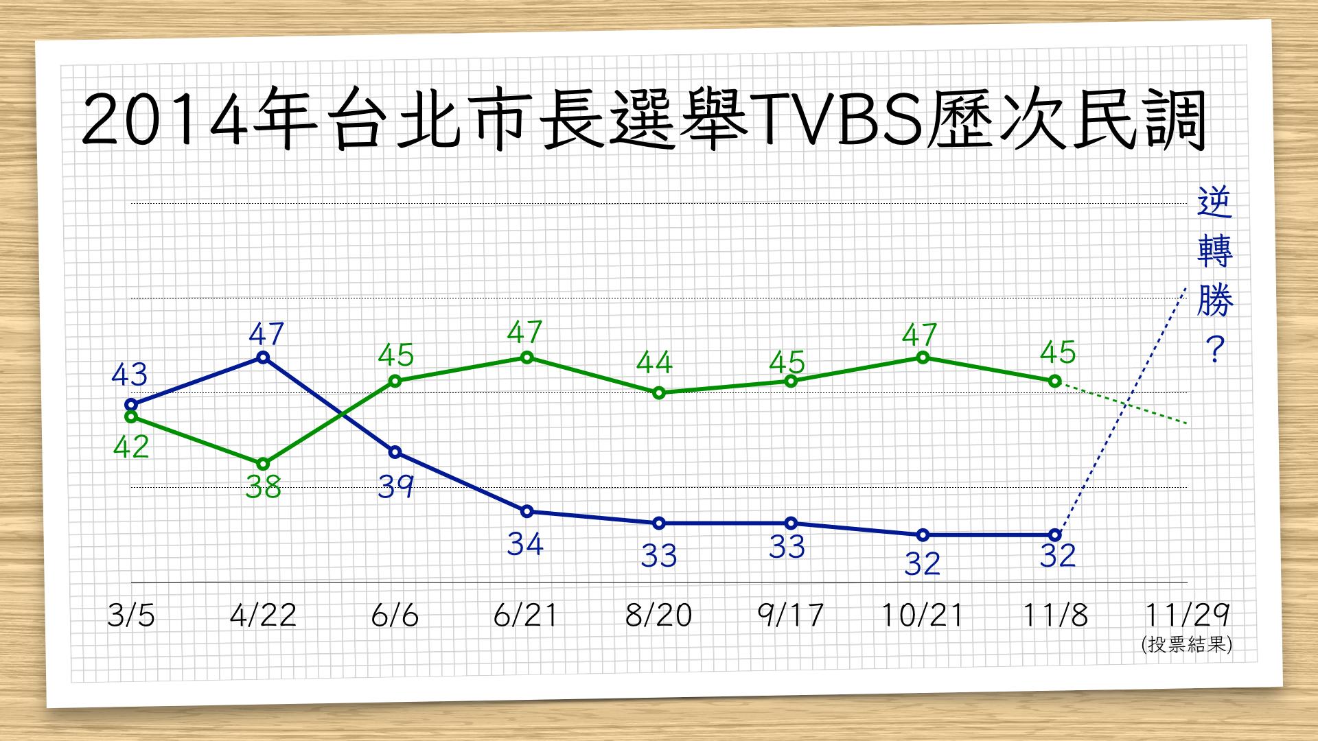 2014年台北市長選舉TVBS歷次民調
