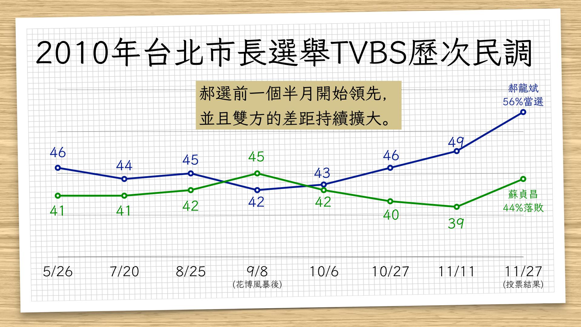 2010年台北市長選舉TVBS歷次民調