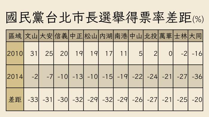 台北市長得票率差距