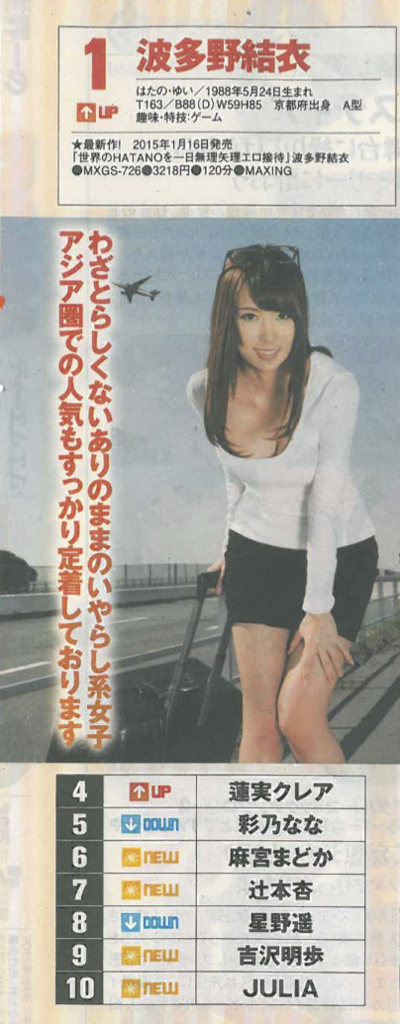 DMM 2015年3月AV女優 Top 10