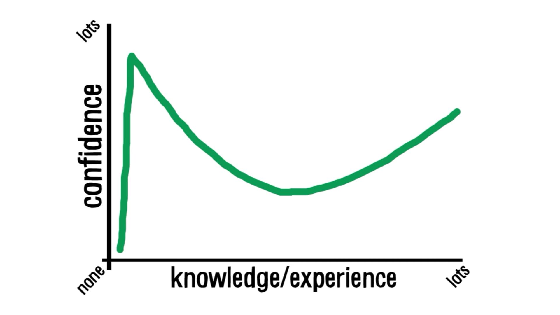 設計新法則:達克效應 (Dunning–Kruger Effect)