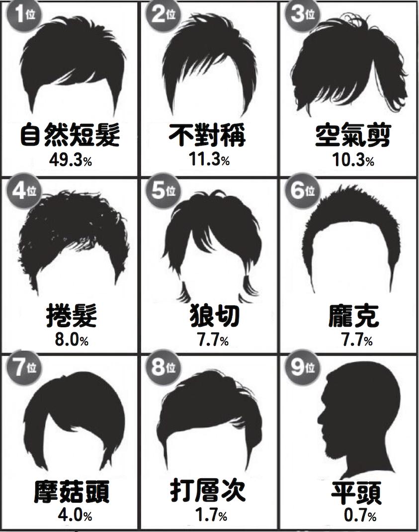女性最愛男生髮型