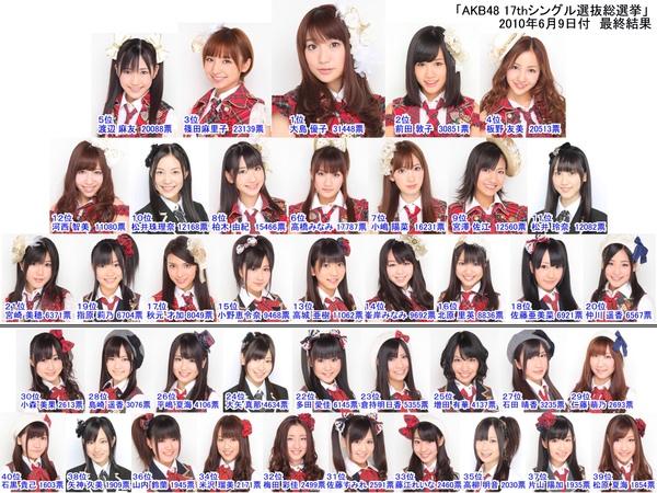 第2屆AKB48總選舉