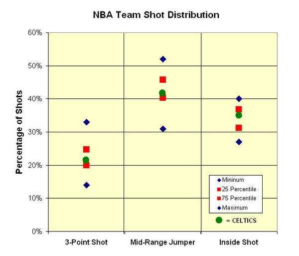 NBA Team Shot Distribution.jpg