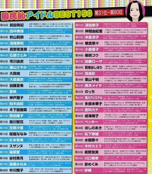 2010年日本國民偶像排行榜出爐