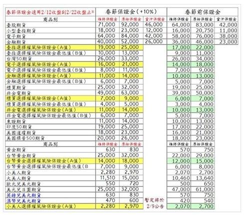 封關2.12保證金調整表.jpg