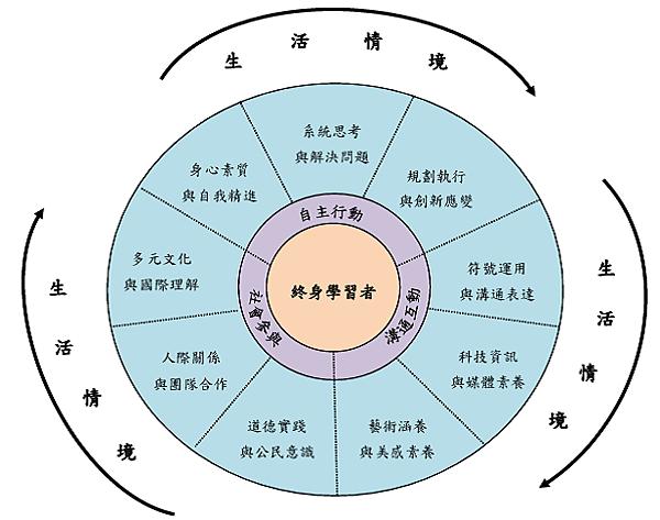 核心素養的滾動圓輪意象