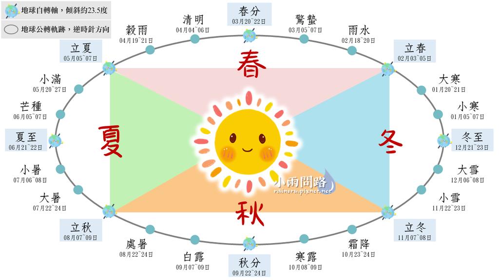 二十四節氣知識彙整|名稱|意義|日期|圖表|2021節氣日期 (2).png