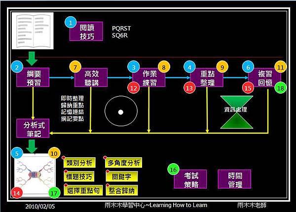 讀書方法流程圖.JPG