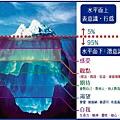 iceberg 冰山理論