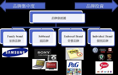 品牌發展圖